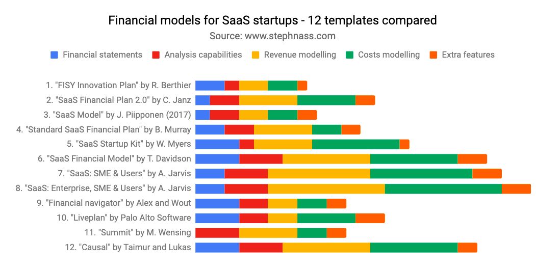 startup financial model benchmark