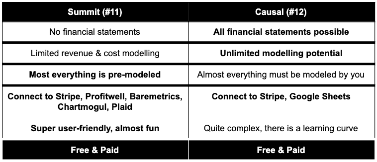 best app for financial modelling
