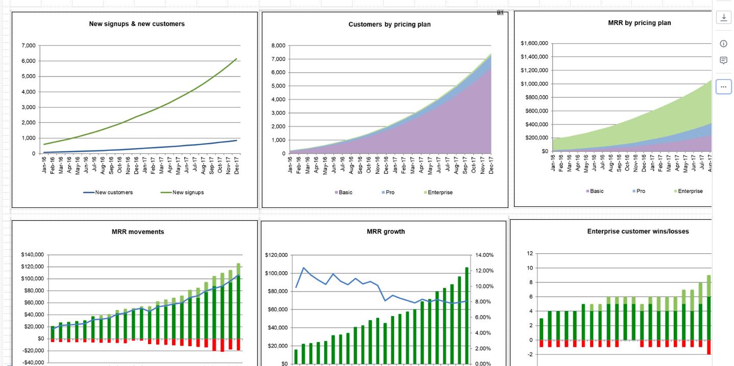 SaaS metrics by Chris Janz