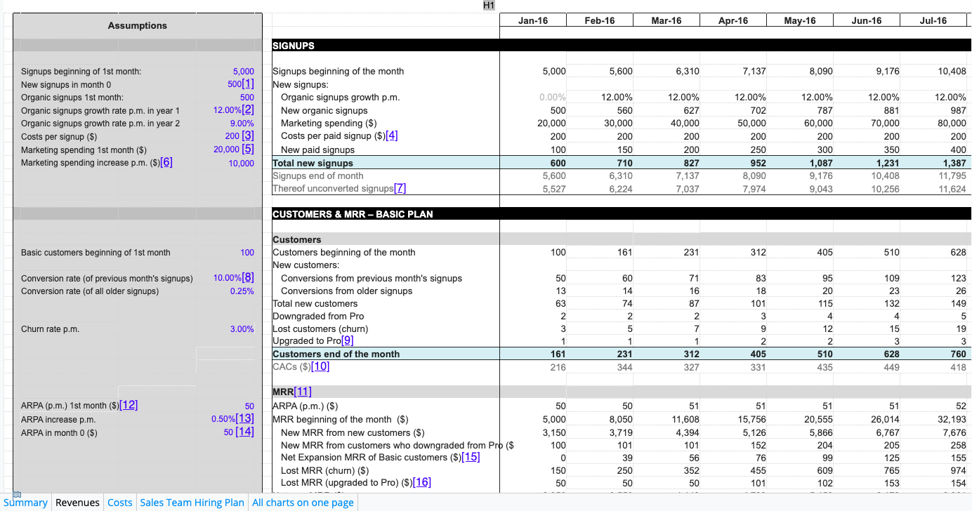 SaaS financial plan by Christoph Janz
