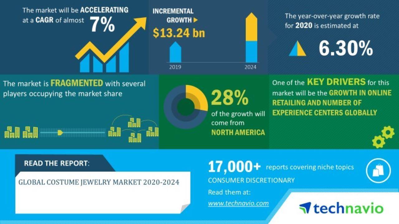 Global Jewelry industry Statistics 2020-2024