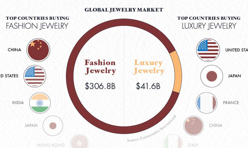 Global Fashion Jewellery Market, Global Luxury Jewellery Market