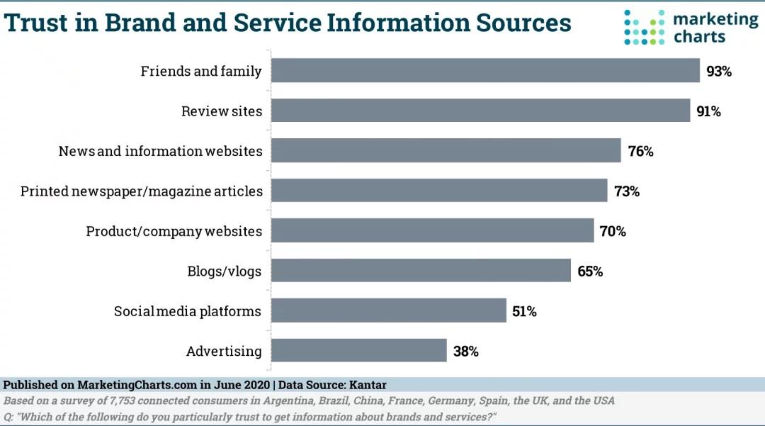 trust in brand information survey