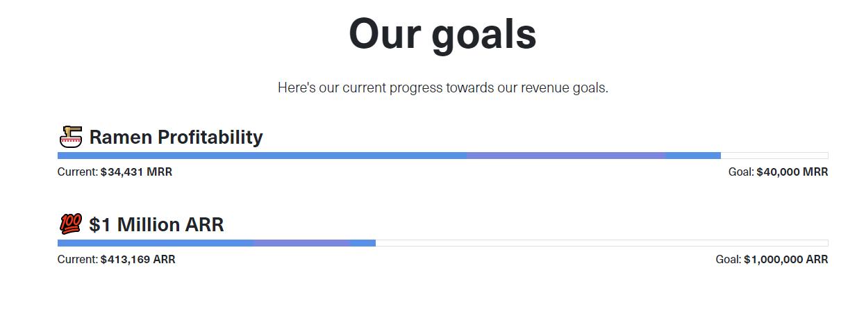 GrowSurf revenue - open startup stats