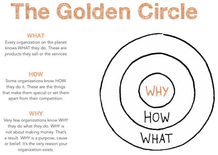 The Golden Circle infographic