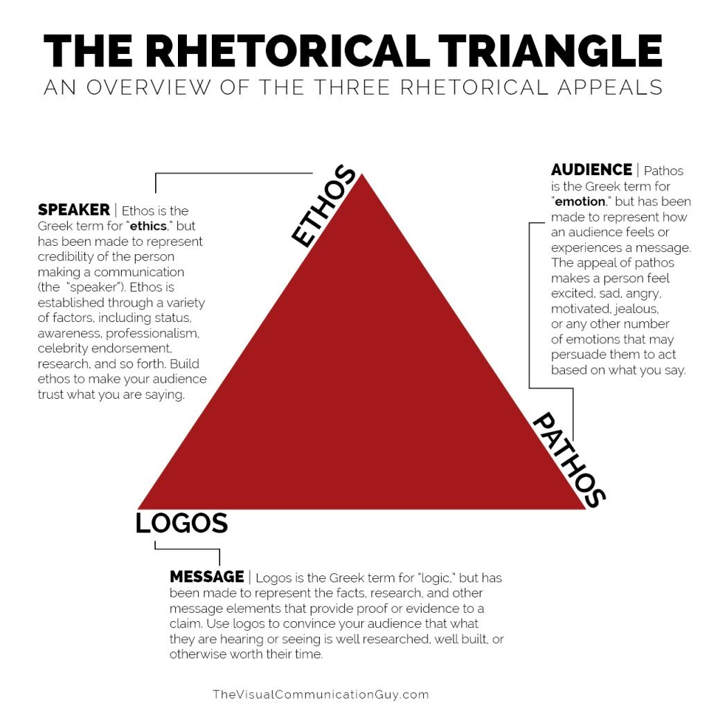 the 3 rhetorical appeals of marketing