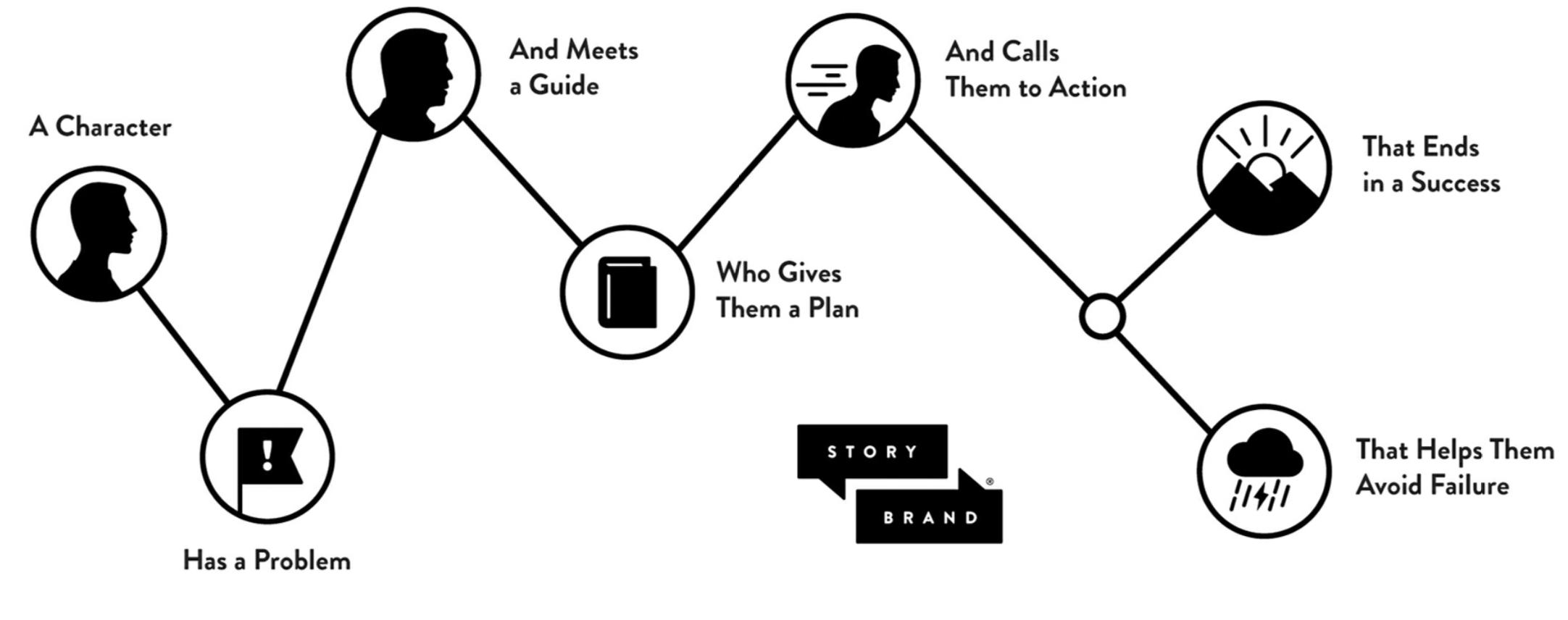 brand story framework by Donald Miller