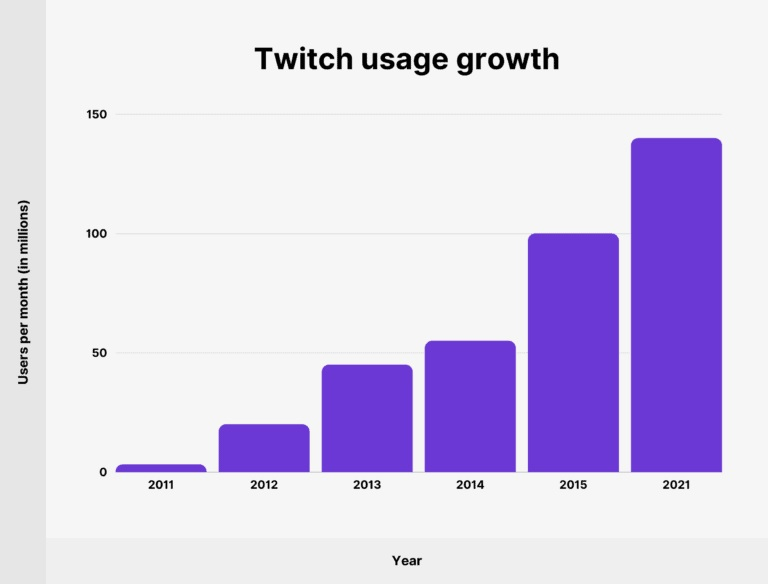 twitch user growth chart