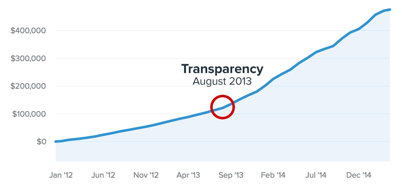 Buffer blog transparency