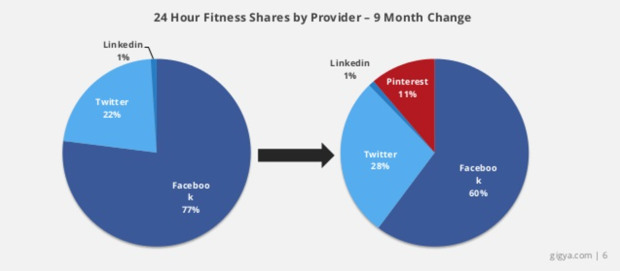 24 Hour Fitness social shares pie chart by Gigya