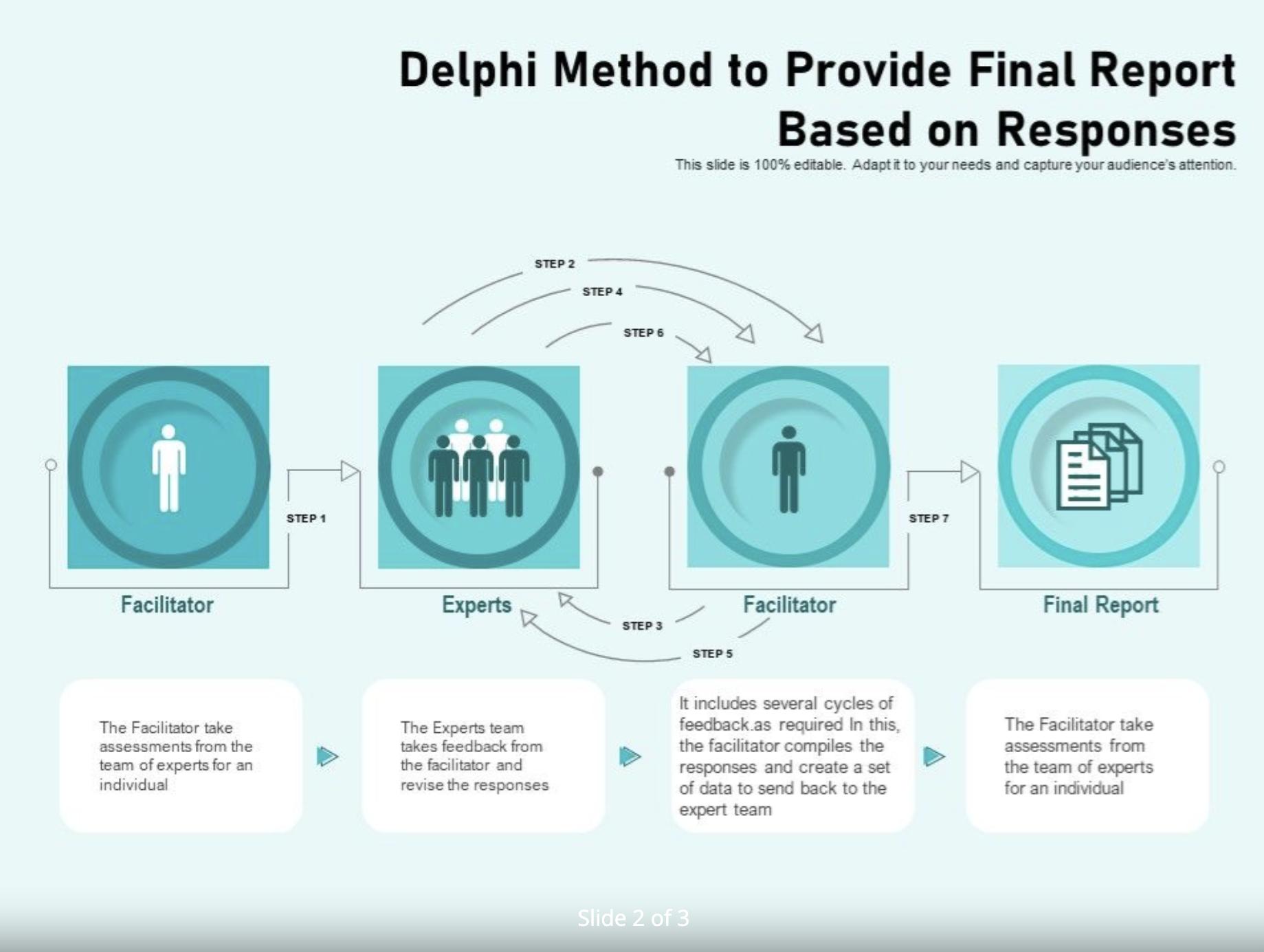 Delphi method for forecasting