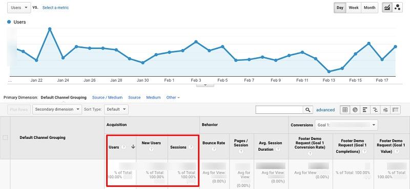 monthly unique visitors in Google Analytics