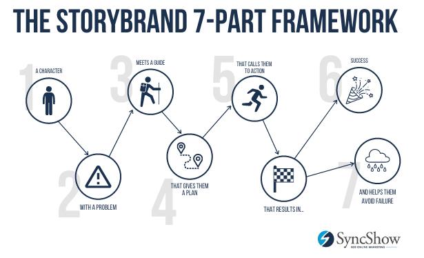 story brand framework infographic