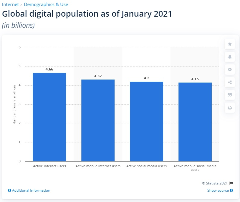 global internet usage chart 2021