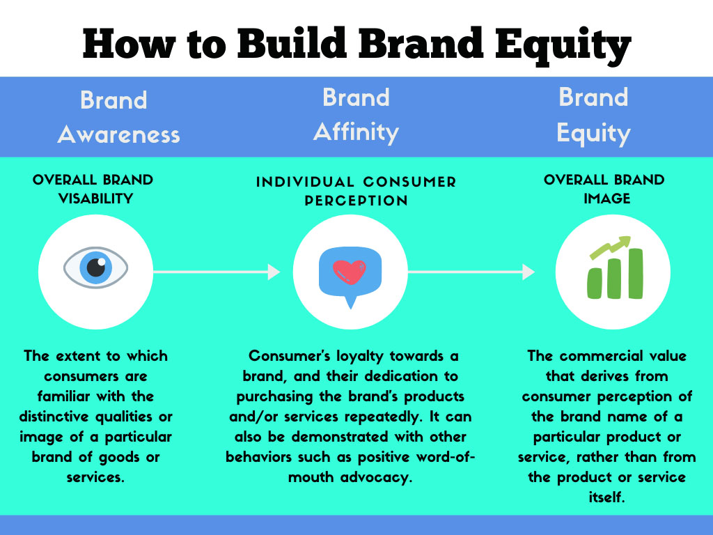 brand equity infographic