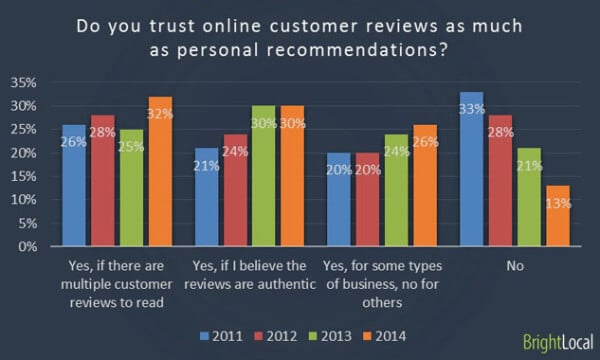 BrightLocal reviews survey