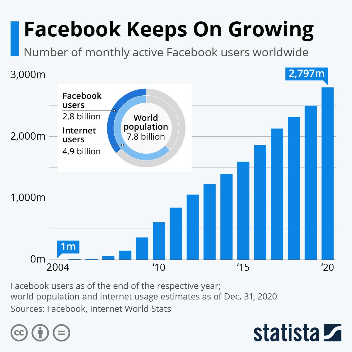 Facebook user growth chart