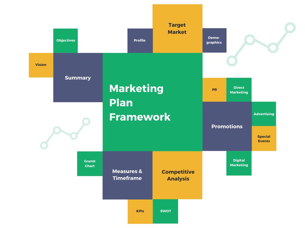 marketing plan framework