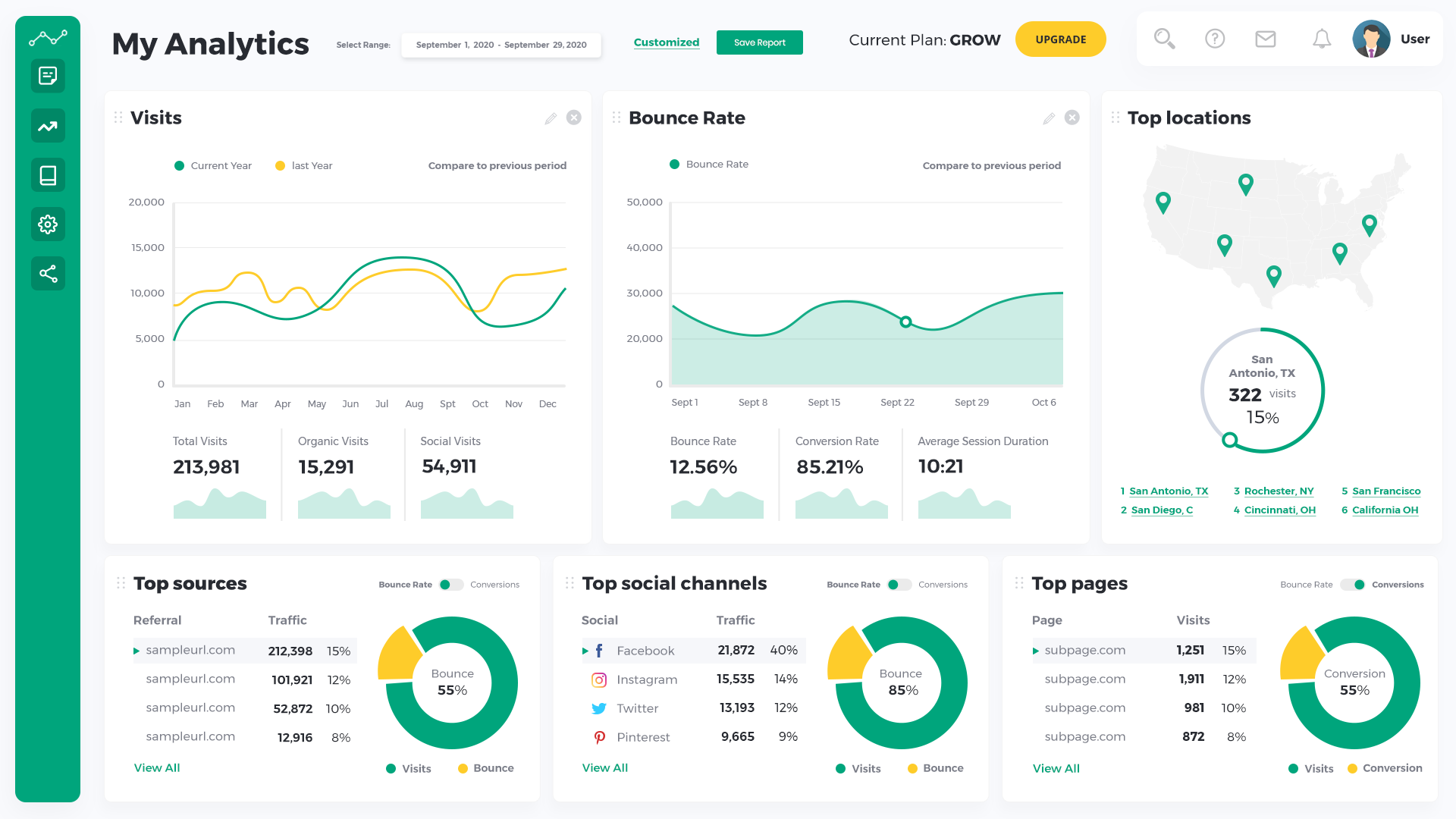Growth Channel Analytics dashboard